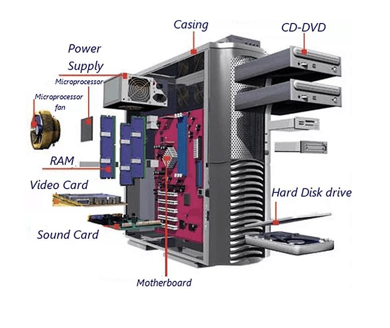 Αναβάθμιση Υπολογιστή