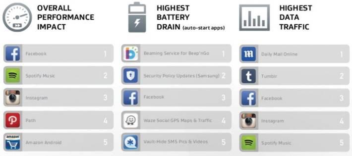 Οι Εφαρμογές που σπαταλούν δεδομένα στο κινητό!