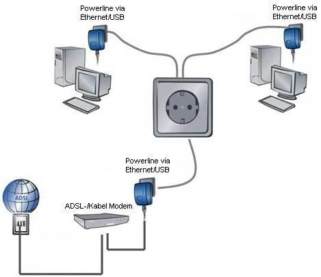 easyservice-powerline-diagram