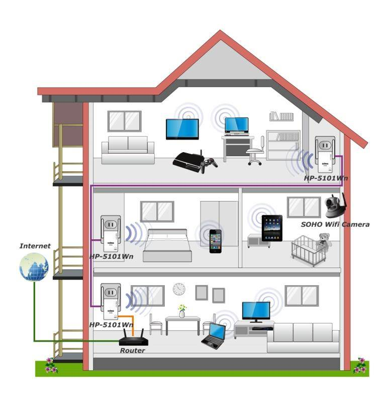 easyservice-powerline-plc-wifi